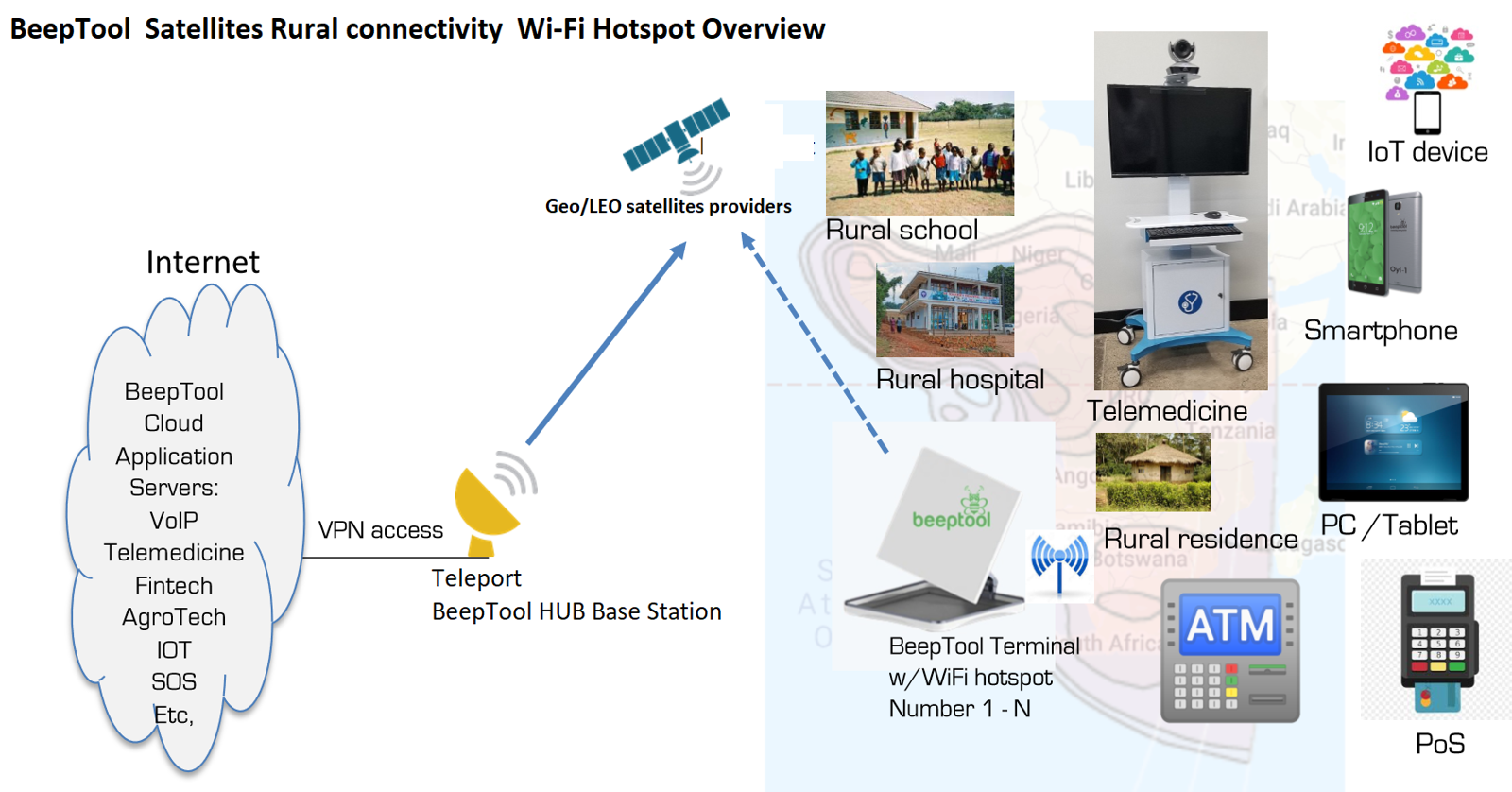 Overview of the BeepTool Rural community network