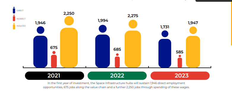 Impact of the proposed Space Infrastructure Hub on employment