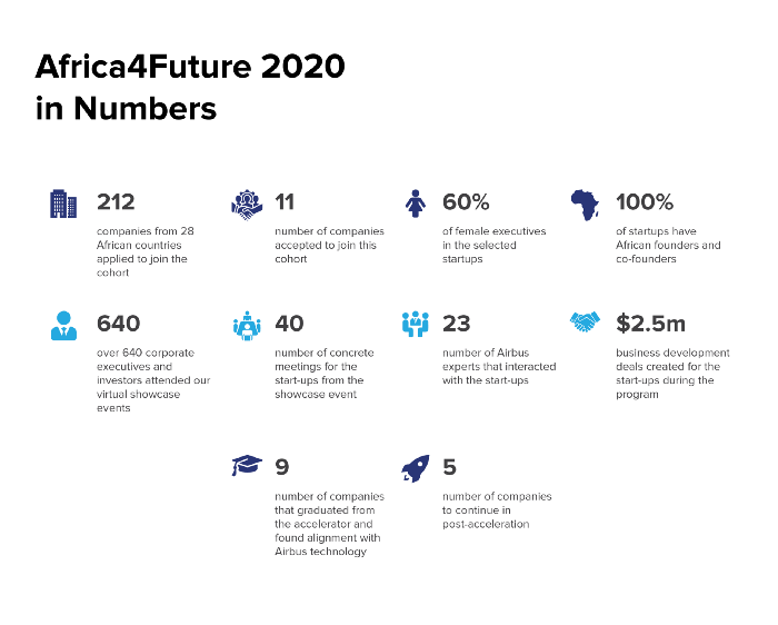Africa4Future 2020 Virtual Accelerator