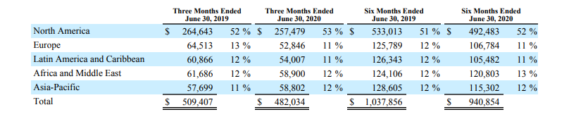 Intelsat Q2 2020 Earnings from Middle East and Africa