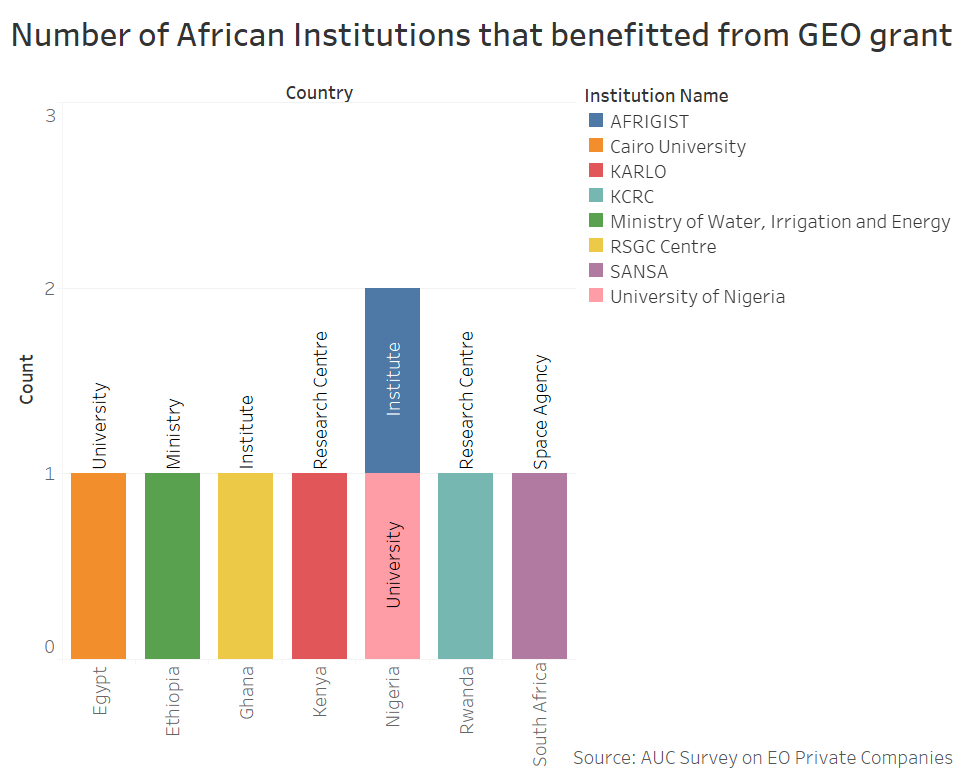 Number of African Institutions that benefited from GEO grant