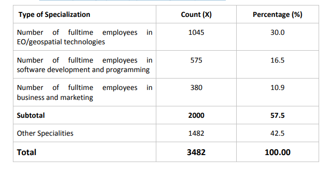 Distribution of African private EO and geospatial companies by employee specialisation