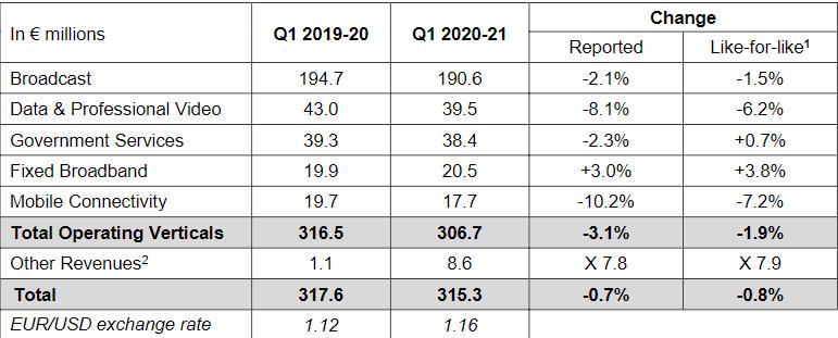 EUTELSAT Revenues Q1, 2020/21