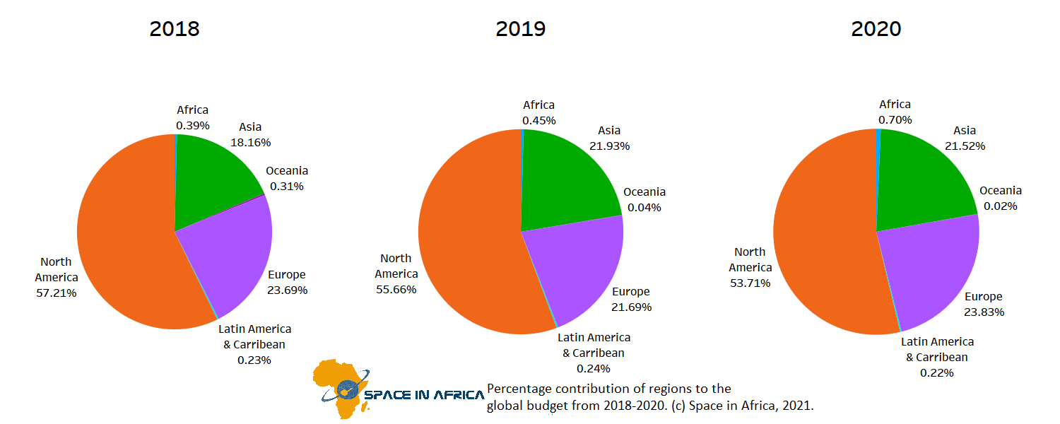 - Percentage contribution of Regions to the global budget from 2018 2020 - Global Space Budgets – A Country-level Analysis